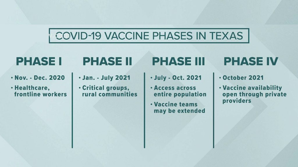 Texas the First State to Vaccinate Over 1 Million Most States Behind in Administering Doses Are Blue States